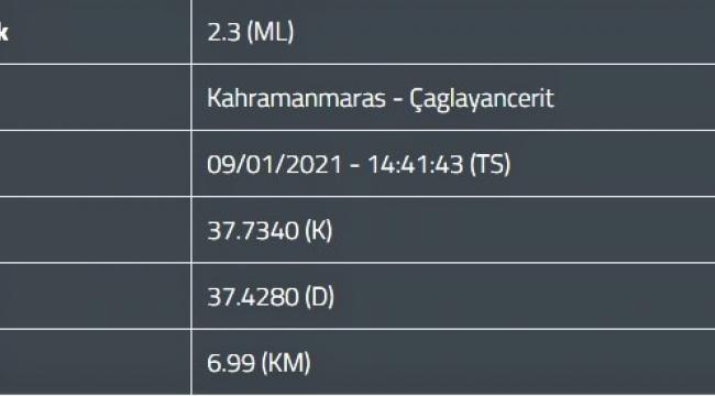 Kahramanmaraş'ta 2 ilçede deprem..