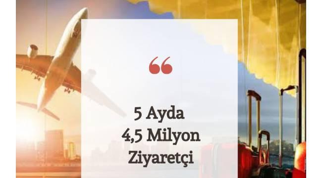 5 Ayda 4,5 Milyon Ziyaretçi